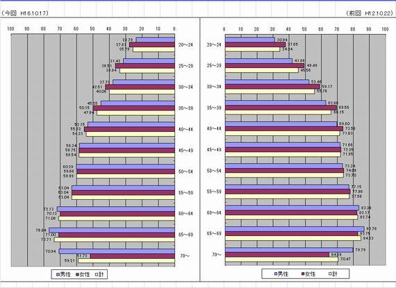 新潟県知事選挙・年齢別投票率(H12-H16)