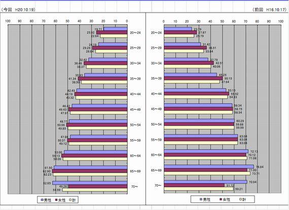 新潟県知事選挙・年齢別投票率(H16-H20)
