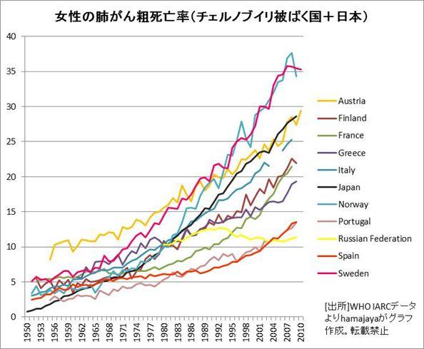 女性の肺がん粗死亡率(チェルノブイリ事故被ばく国+日本)