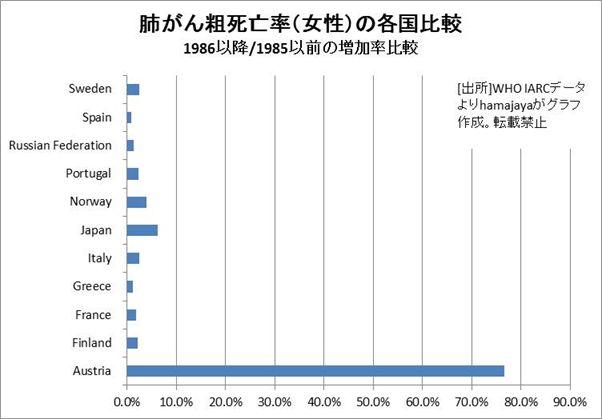 肺がん粗死亡率(女性)の各国比較 1985年までと1986年以降の単純平均