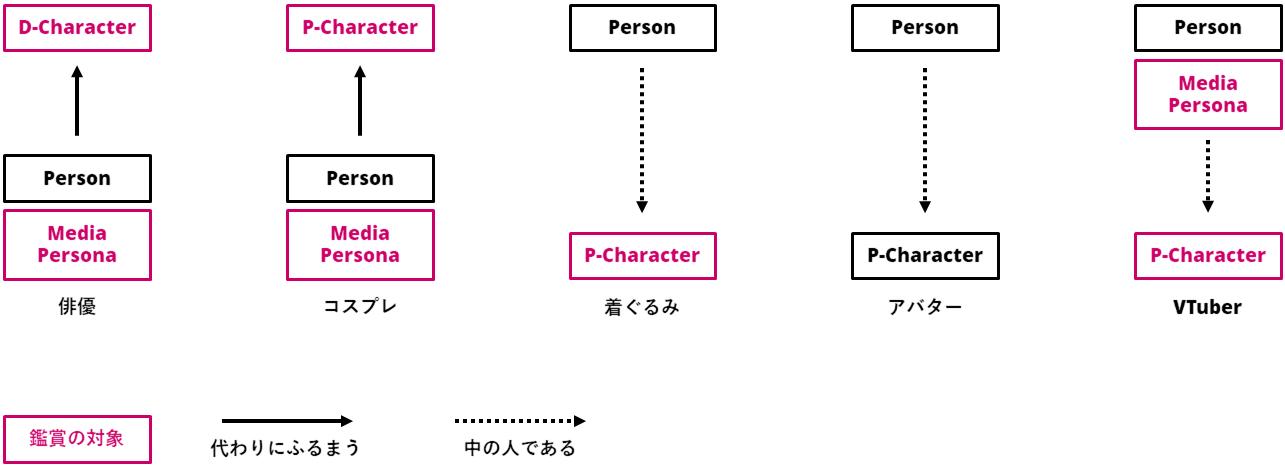 VTuberと他の文化形式