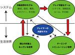 ゲーミングシミュレーション表現・解釈(新井潔)
