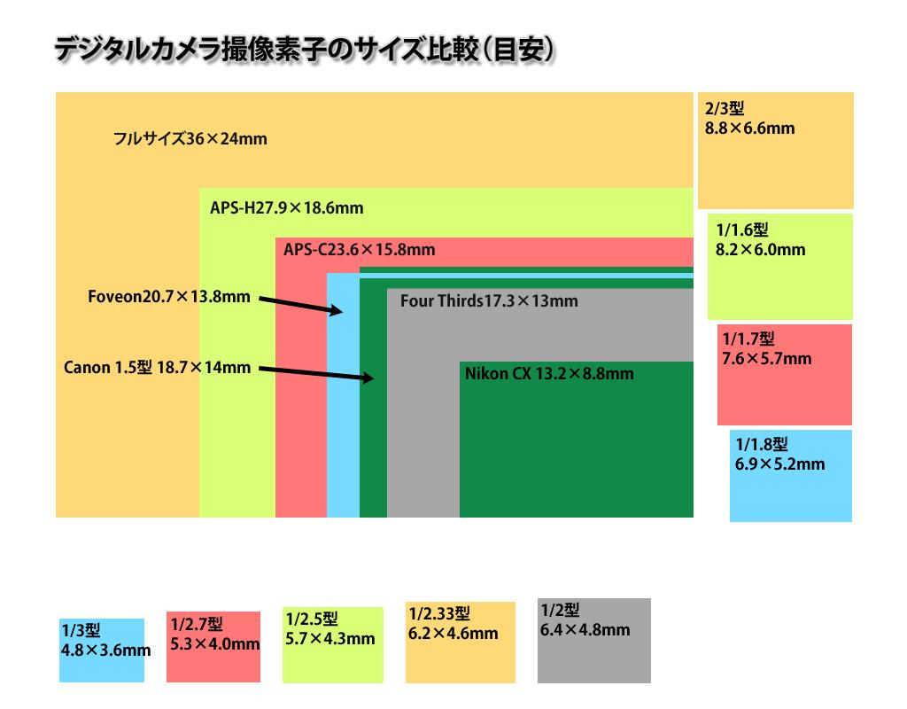 撮像素子のサイズ(大きさ)比較   カメラノート
