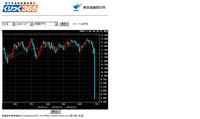 20091102くりっく365_ランド円