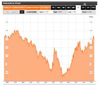 20110214日本10年債利回り