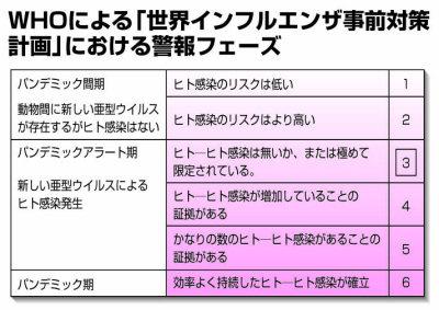 インフルエンザのフェーズ分類(by WHO)