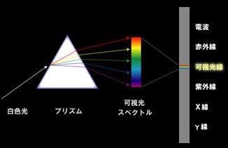 プリズム可視光線8%