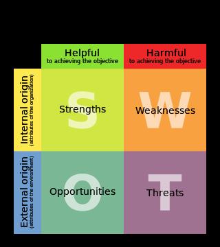 理想的な保育士獲得戦略のための【SWOT分析】