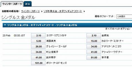 20140217女子フィギュア
