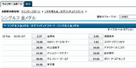 20140219女子フィギュア
