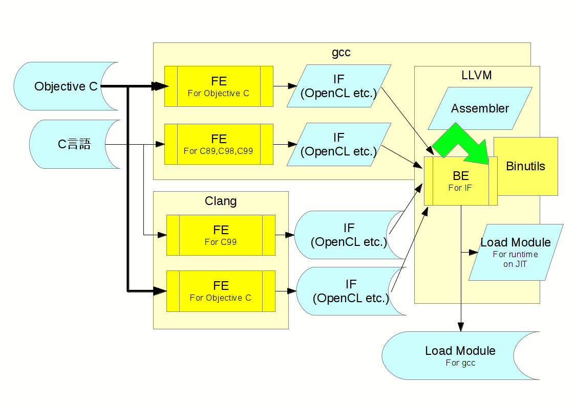 Clang&gcc&LLVM
