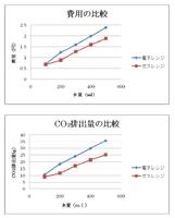 電子レンジvsガス費用、CO2排出