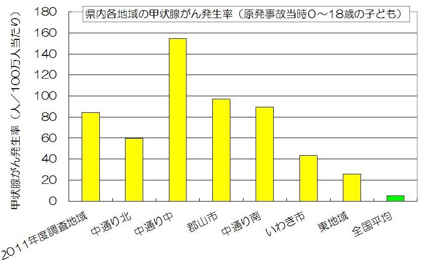 甲状腺がんの全国平均(15~19歳)に対する比率