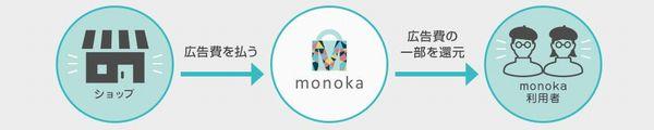 monokaのしくみ