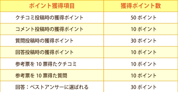 アウトレットの情報サイト「OUTLET JAPAN」、口コミでポイントが貯まります。