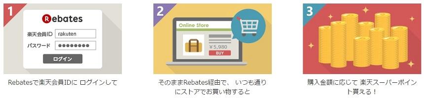 Rebates(リーべイツ)還元ポイント