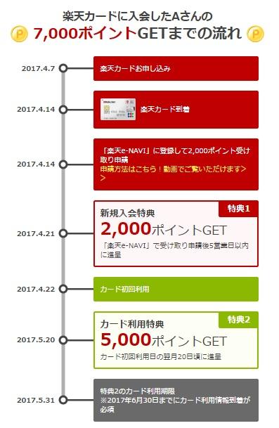楽天カード発行キャンペーン