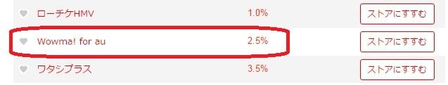 Rebates(リーベイツ)を経由で2.5%還元