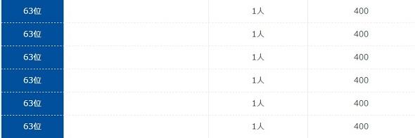総額50万円分のポイント争奪ランキング最下位