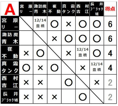 2016世界最強タッグ決定リーグ戦