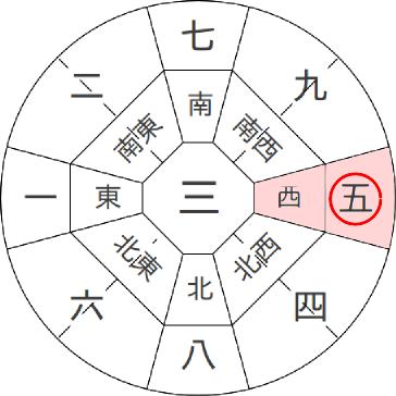 五黄殺の説明