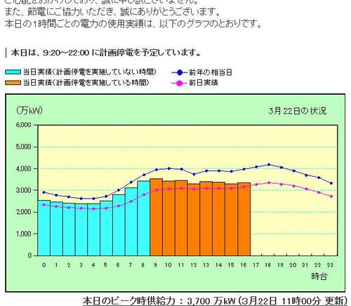 東京電力 電力使用状況グラフ