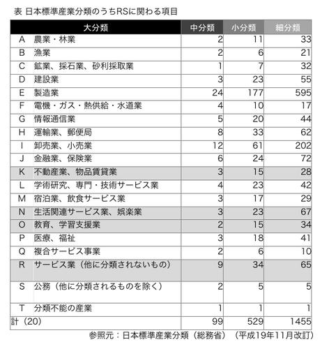 日本標準産業分類のうちRSに関わる項目