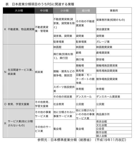 日本産業分類項目のうちRSに関連する業種具体例