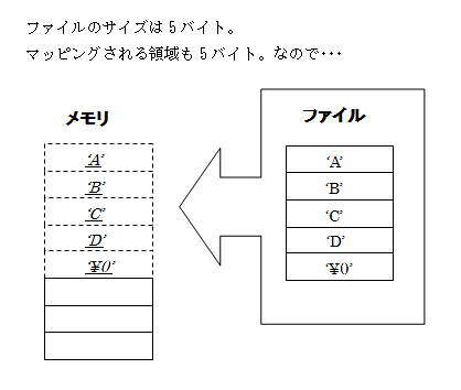 GESブログ WindowsAPI講座【メモ...