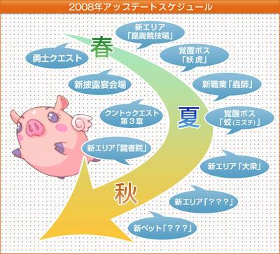 2008年アップデートスケジュール