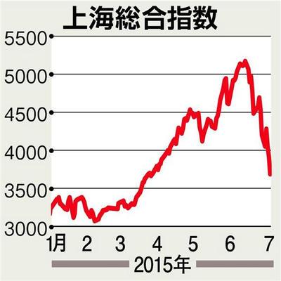 中国経済,中国金融,シャドウバンク,中国株,上海株,中国a株,
