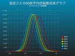 マイジャグラー2で平均回転数収束グラフにおける設定差