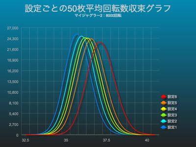 【計算ツール】50枚(千円)あたりの平均回転数算出