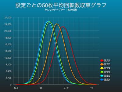 みんなのジャグラー平均回転数収束グラフにおける設定差