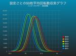 ハッピージャグラーで平均回転数収束グラフにおける設定差