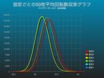 ジャグラーガールズで平均回転数収束グラフにおける設定差