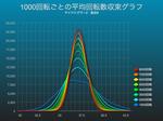 マイジャグラー2で1000回転ごとの50枚平均回転数収束グラフ