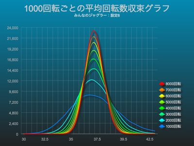 みんなのジャグラー1000回転ごとの50枚平均回転数収束グラフ