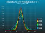 ハッピージャグラーで1000回転ごとの50枚平均回転数収束グラフ