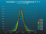 ジャグラーガールズで1000回転ごとの50枚平均回転数収束グラフ