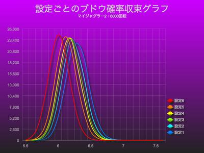 マイジャグラー2でブドウ確率収束グラフにおける設定差