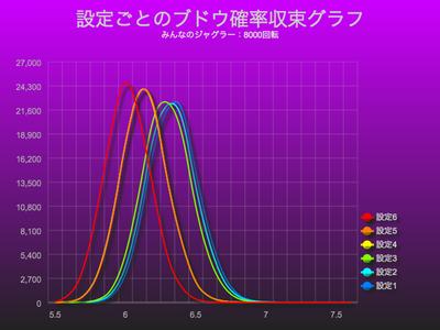 みんなのジャグラーブドウ確率収束グラフにおける設定差