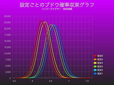 ハッピージャグラーブドウ確率収束グラフにおける設定差