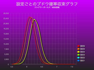 ジャグラーガールズブドウ確率収束グラフにおける設定差