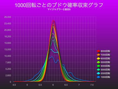 マイジャグラー2で1000回転ごとのブドウ確率収束グラフ