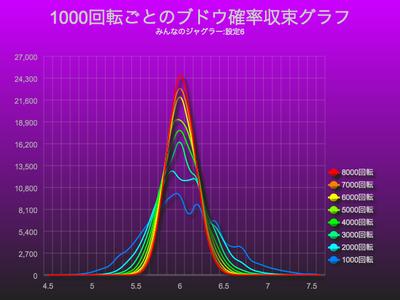 みんなのジャグラー1000回転ごとのブドウ確率収束グラフ