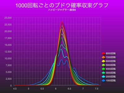 ハッピージャグラー1000回転ごとのブドウ確率収束グラフ