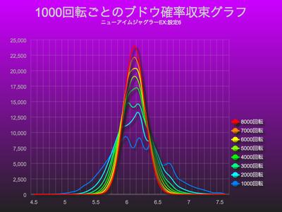ニューアイムジャグラーEXで1000回転ごとのブドウ確率収束グラフ