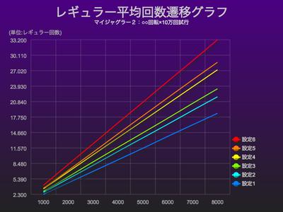 マイジャグラー2レギュラー平均回数グラフ