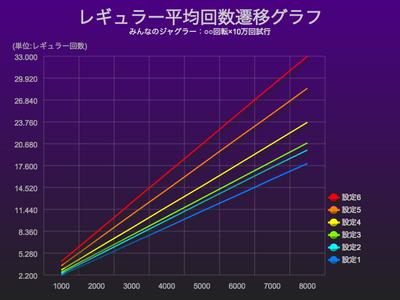 みんなのジャグラーレギュラー平均回数グラフ